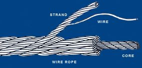wire rope diagram (displacement cable)