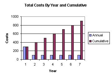 Figure 1 - Total sensor lifetime costs can exceed the initial purchase price.